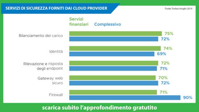 servizi-di-sicurezza-in-cloud