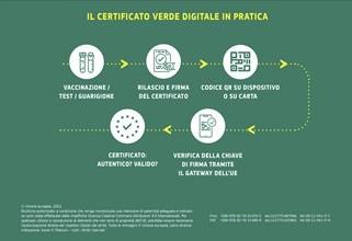 certificato verde digitale